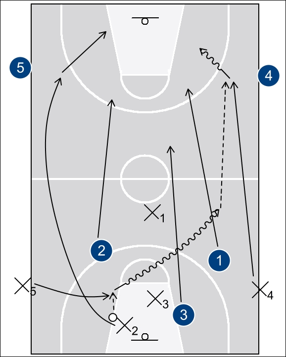 3-on-3_transition_drill2