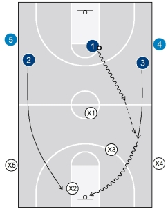 3g) 3-on-3 transition drill1