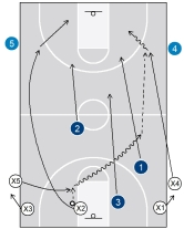 3g) 3-on-3 transition drill2