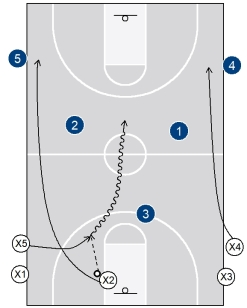 3g) 3-on-3 transition drill3