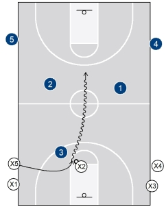 3g) 3-on-3 transition drill4